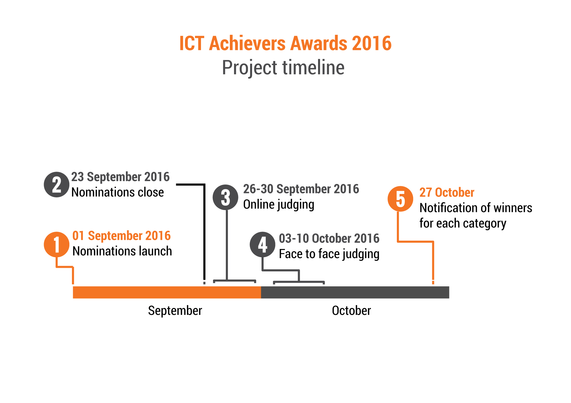 ICT_awards_timeline02